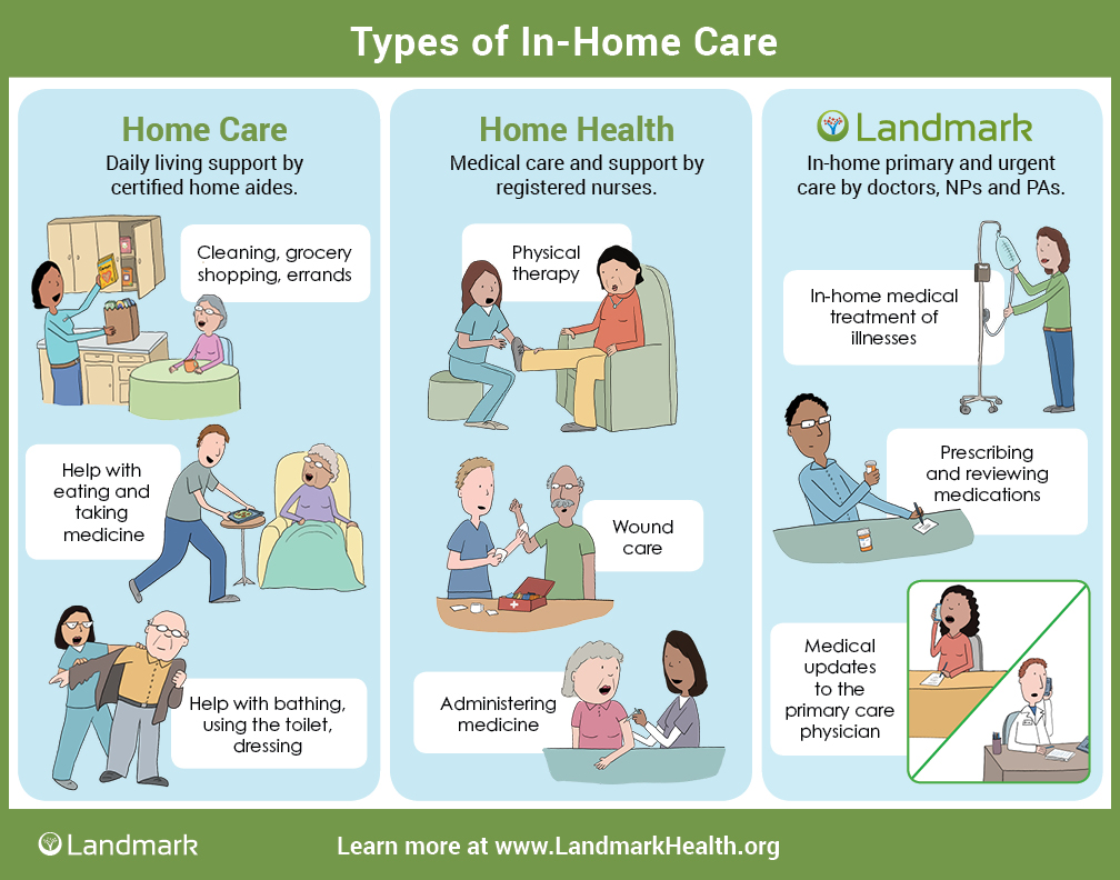 In Home Medical Care Infographic