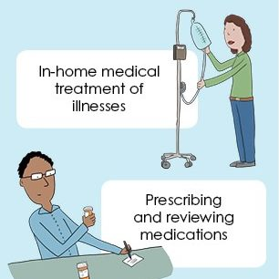 What is in-home medical care? Image