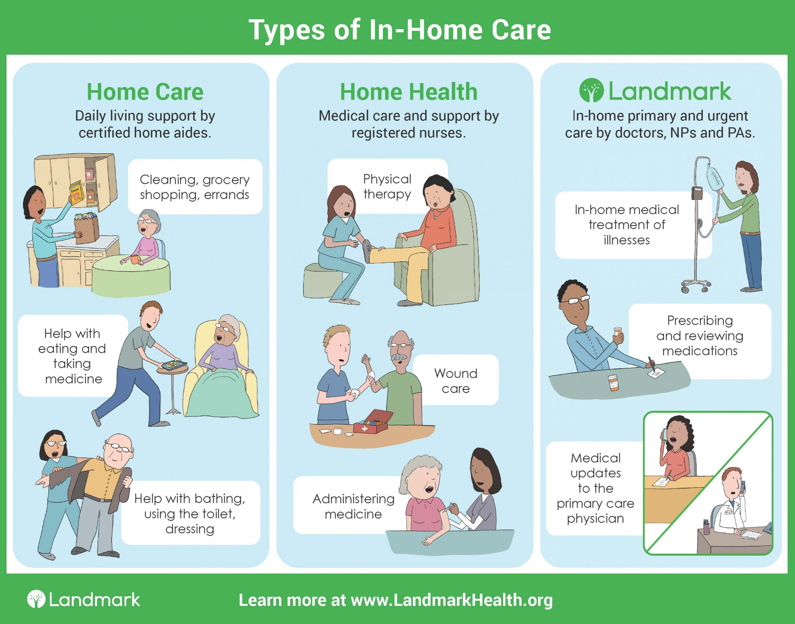 Types of In-home Care